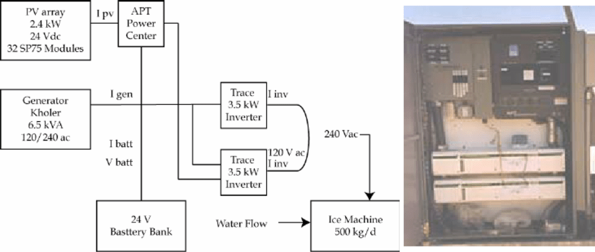 ice maker diagram 2004 honda odyssey ac wiring icemaker and system trace dr series inverters apt power download scientific