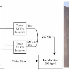 Ice Maker Diagram 2001 Ford Ranger Fuse Box Icemaker And System Trace Dr Series Inverters Apt Power Center With Disconnects The