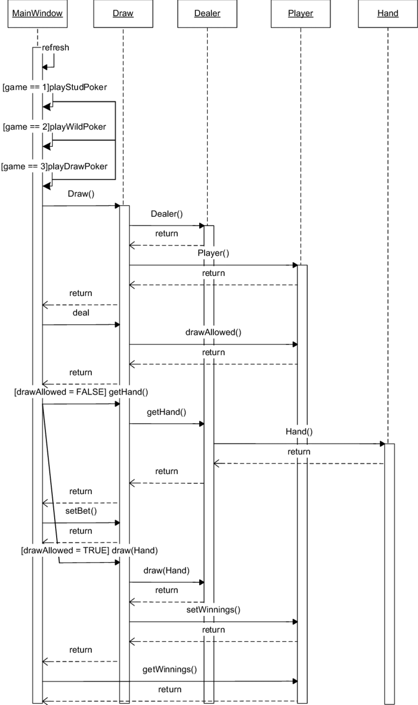 medium resolution of a uml sequence diagram for a draw poker game