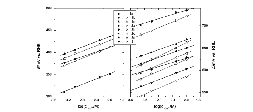 Plot of the peak potentials of the voltammogram of Pt(5 1