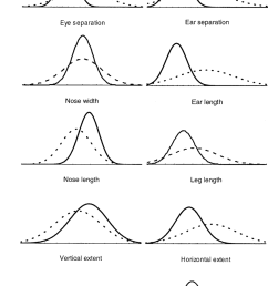 feature value distributions for exemplars in figure 1 the cat distributions subsume the dog [ 850 x 1294 Pixel ]