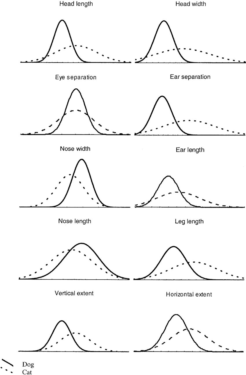 hight resolution of feature value distributions for exemplars in figure 1 the cat distributions subsume the dog