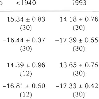 (PDF) Diets and long-term changes in δ15N and δ13C values