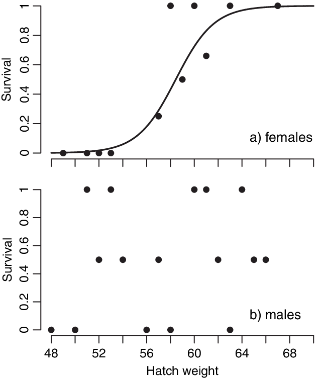 Experimental chick survival in relation to hatch weight