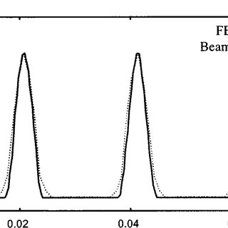 Geometry and dimensions of a deep groove ball bearing