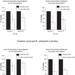 (PDF) Reproducibility of the heat/capsaicin skin