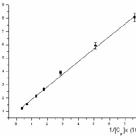 Absorption isotherm of metalloporphyrin Zn-TOE4PyP to BSA