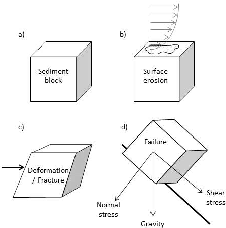 Shear stress imposed on a block of sediment resulting in