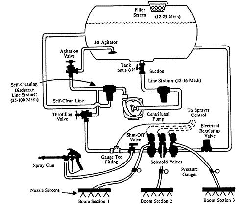 Plumbing diagram for a centrifugal pump (nonpositive