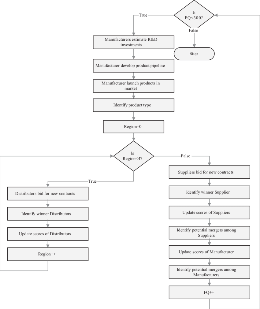 Simplified schematic of simulation flow in the model
