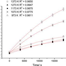 (PDF) Mechanism and Kinetics of Oxidation of ZrN Ceramics