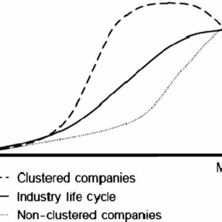 (PDF) Cluster Life Cycles: The Case of the Shipbuilding