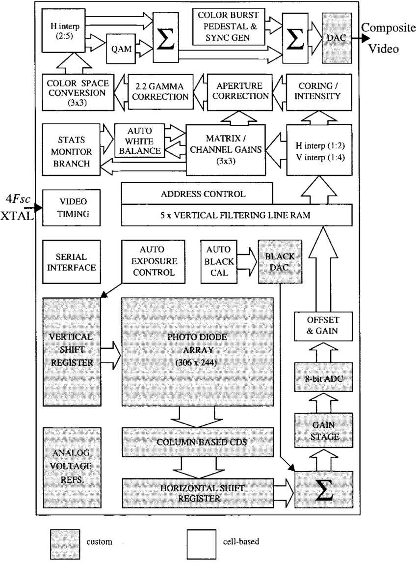 hight resolution of single chip device block diagram