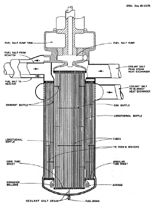 Shell-and-tube heat exchanger for Case A of MSBR design