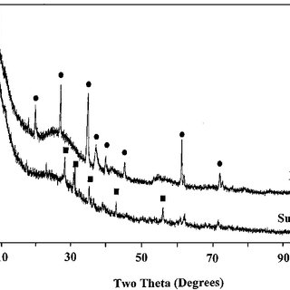DTA / TGA trace of Dicor TM as a function of temperature