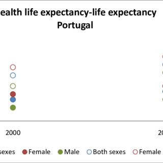 Projections of life expectancy at birth worldwide, total