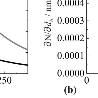(PDF) Single beam grating coupled interferometry: High