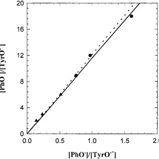 (PDF) Reduction Potentials of SO3•-, SO5•-, and S4O6•3