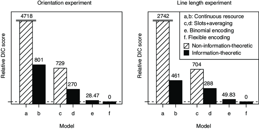 Comparison of alternative memory encoding mechanisms