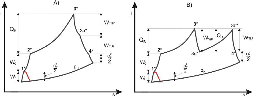 i-s diagram A) classical turbofan engine, B) turbofan