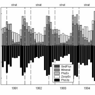 Model simulations. Comparison of model simulation results