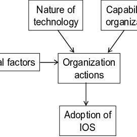 IOS adoption process model (Kurnia and Johnston, 2000