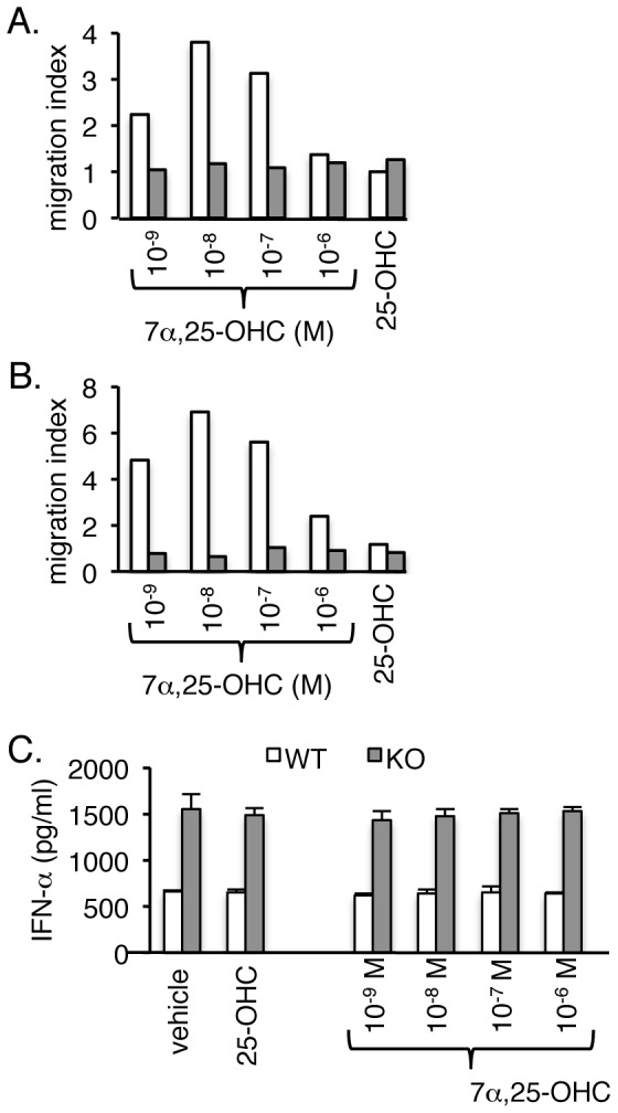 A, B. EBI2 ligand 7α,25-OHC induces migration of pDCs. In