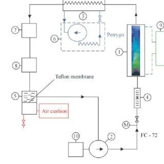 Flow loop: 1 – measurement module; 2