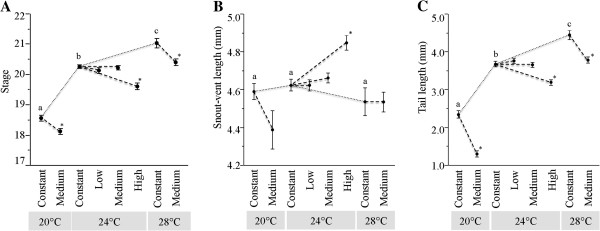 Effects of average temperature and DTF. Effects shown are