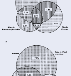 venn diagrams of prevalence of study population of current symptoms of asthma  [ 753 x 1355 Pixel ]
