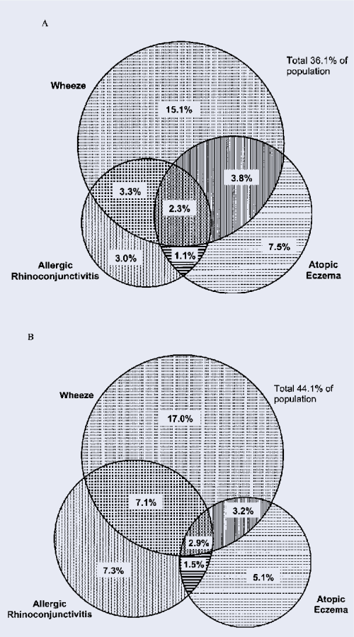 small resolution of venn diagrams of prevalence of study population of current symptoms of asthma