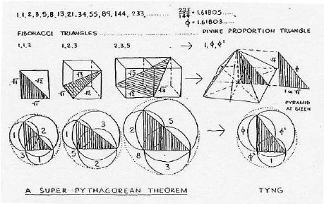 "The Super Pythagorean Theorem. ""A 'Super Pythagorean"