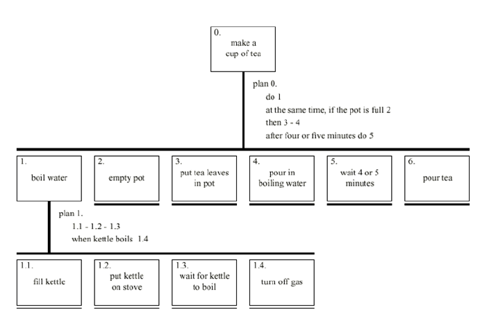 Generic example from a Hierarchical Task Analysis