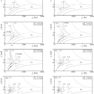 (PDF) An analysis of the primary and superharmonic contact
