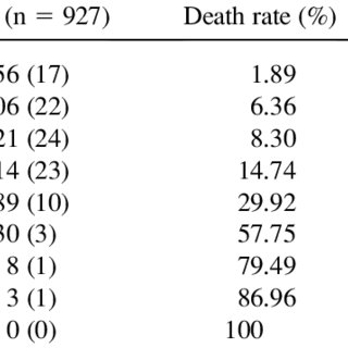 Comparison of in-hospital mortality and SAH scales