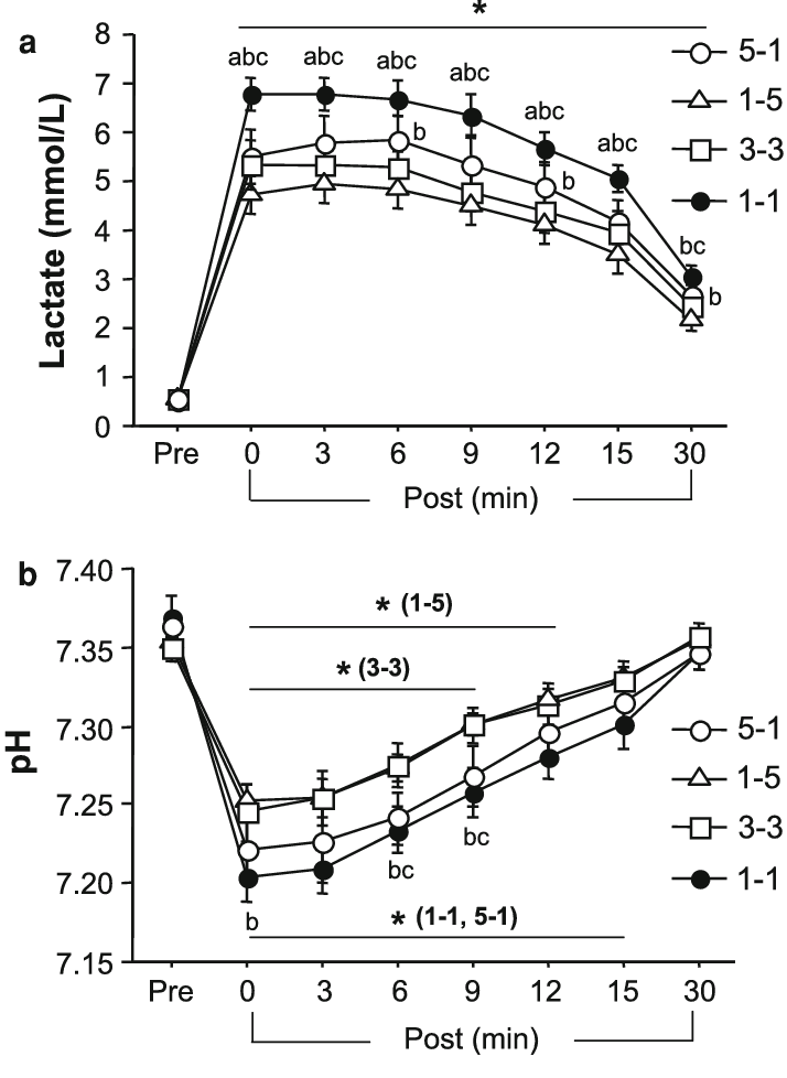 Blood lactate concentration (a) and pH (b) responses to