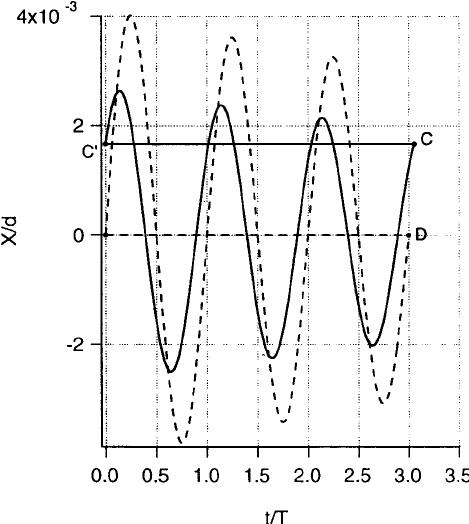 Graph showing the displacement X of the damped harmonic