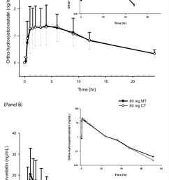 mean plasma concentration time profiles of ortho hydroxyatorvastatin following the administration of 10 mg [ 761 x 1389 Pixel ]