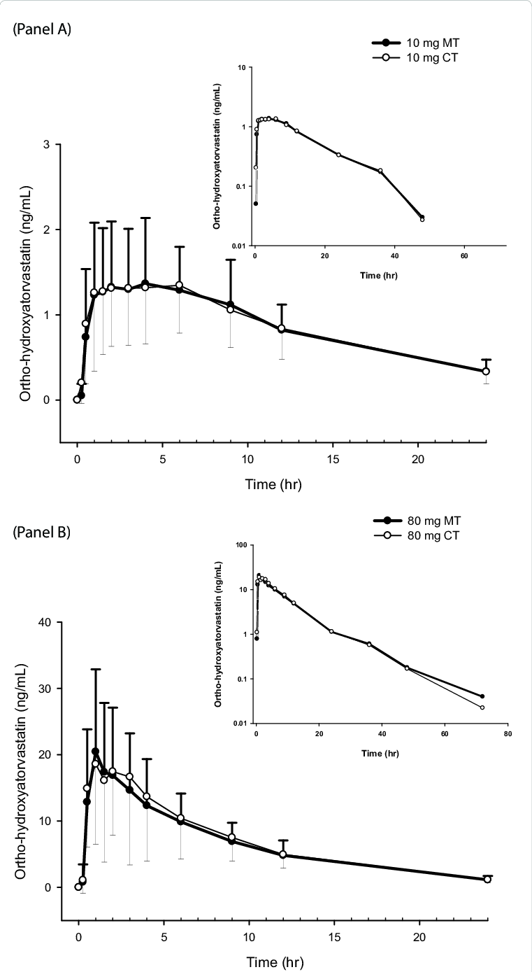 hight resolution of mean plasma concentration time profiles of ortho hydroxyatorvastatin following the administration of 10 mg