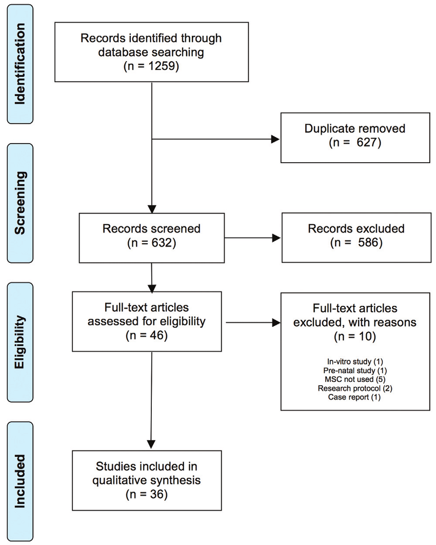 medium resolution of prisma flow diagram outlining the systematic review process msc mesenchymal stem cell