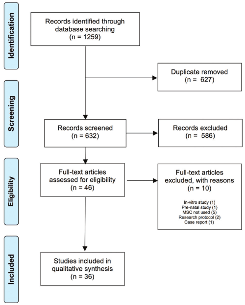 small resolution of prisma flow diagram outlining the systematic review process msc mesenchymal stem cell