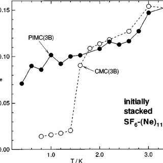 Potential energy curves for a Rg ϭ Kr, Ar or Ne atom