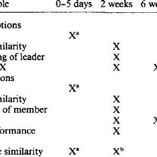 (PDF) A Longitudinal Study on the Early Development of