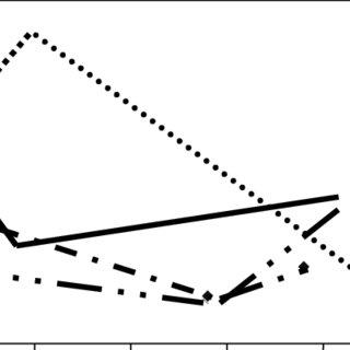 Regression analysis of serum ferritin evaluation compared