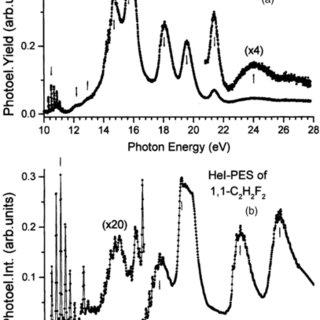 (PDF) The spectroscopy of the geminal ethylene difluoride