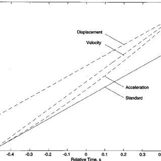 (PDF) Correlational analysis of acoustic cues for the