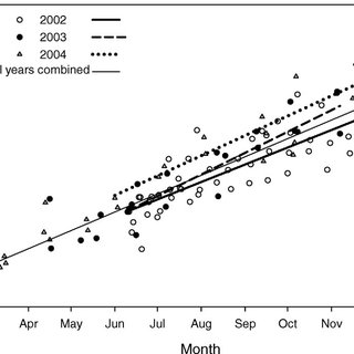 (PDF) Steelhead Growth in a Small Central California