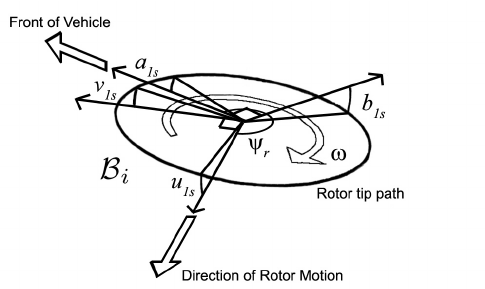 Helicopter Rotor Blade Diagram Helicopter Fuselage Diagram