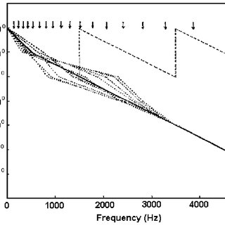 (PDF) The Effects of Phase Information on the