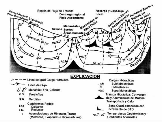 Figura No. 1. Sistemas de flujo. Efectos y manifestaciones